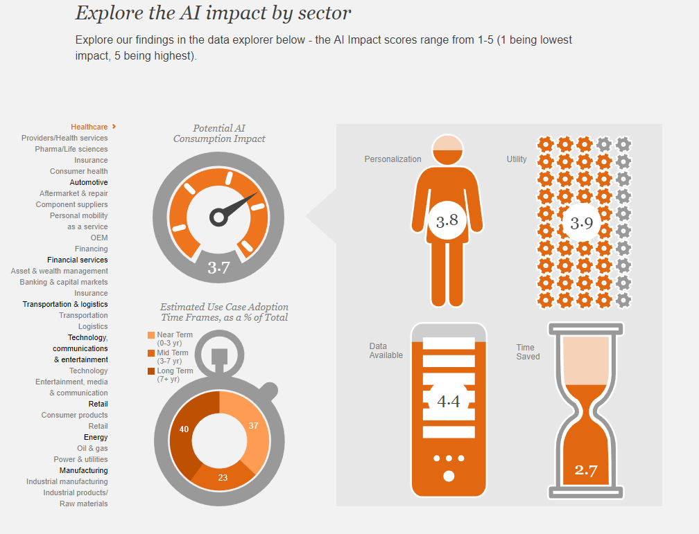 Healthcare was one industry highlighted in PwC's report that could benefit from AI.